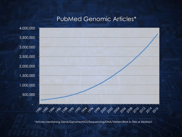 Human Curation of Genomic Variants: An Intractable Problem