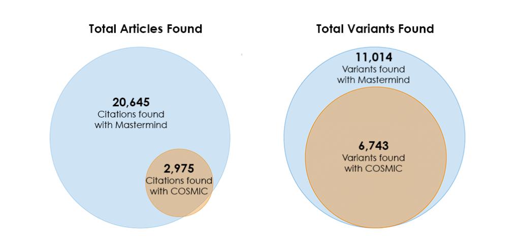 Mastermind vs. COSMIC Variant Database