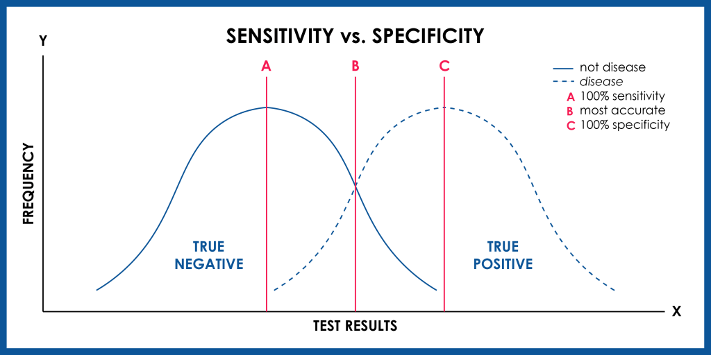 sensitivity vs. specificity in variant search