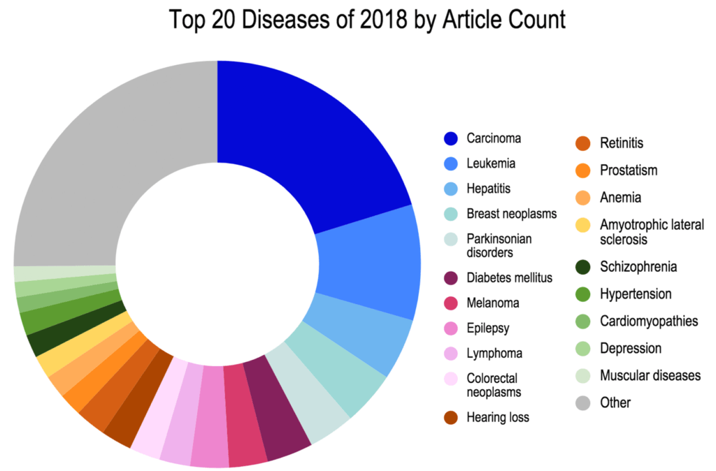 Top 20 Diseases of 2018 by Article Count