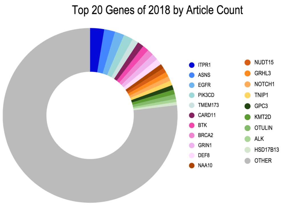 Top 20 Genes of 2018 by Article Count