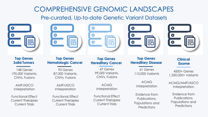 genomic landscapes