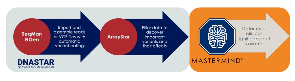 DNASTAR Lasergene and Genomenon Mastermind workflow