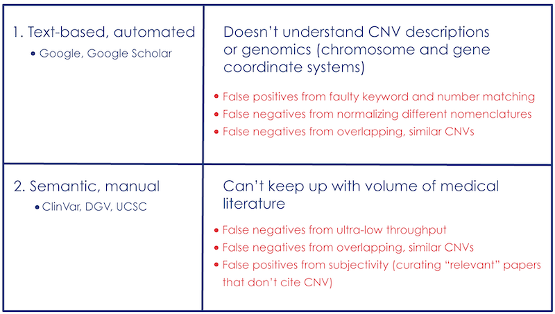 Text-based, automated searches do not understand CNV descriptions or genomics (chromosome and gene coordinate systems), while semantic, manual searches cannot keep up with volume of medical literature.